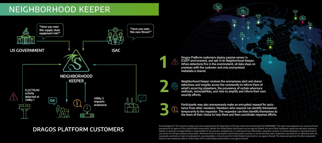A diagram of how Neighborhood Keeper works inside of the Dragos platform for Dragos Platform customers