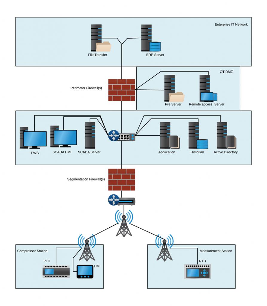 A diagram of Common Pipeline SCADA Architecture.