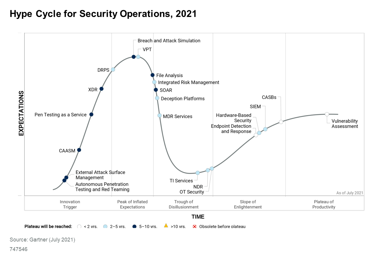 Gartner Hype Cycle for Security Operations Graph