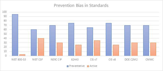 Prevention in Bias in Standards chart