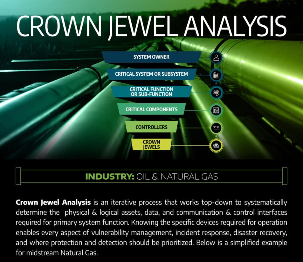 A graphic depicting Dragos Infographic for Crown Jewel Analysis: Midstream Natural Gas example