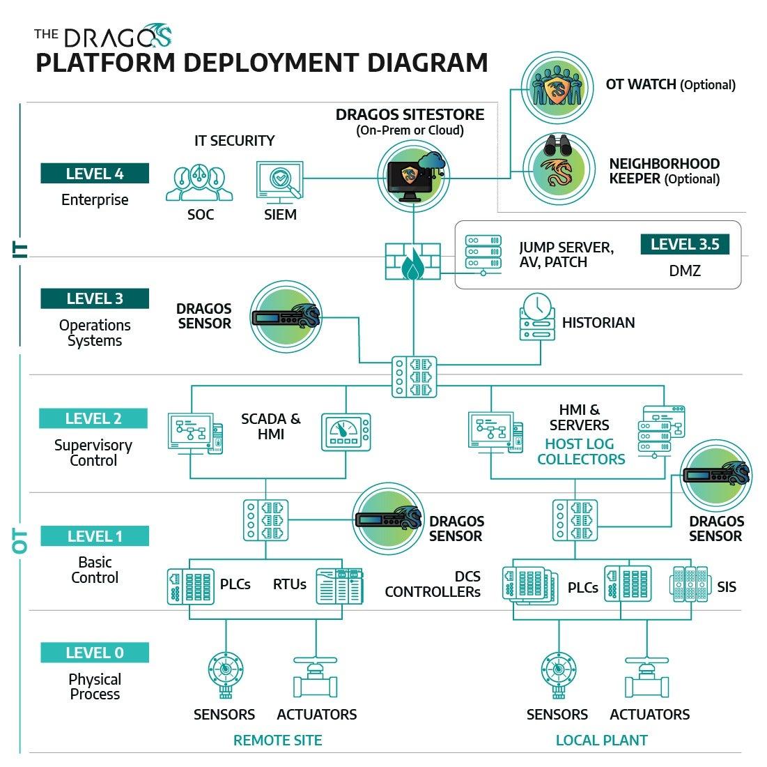 A diagram of the Dragos Platform including OT Watch