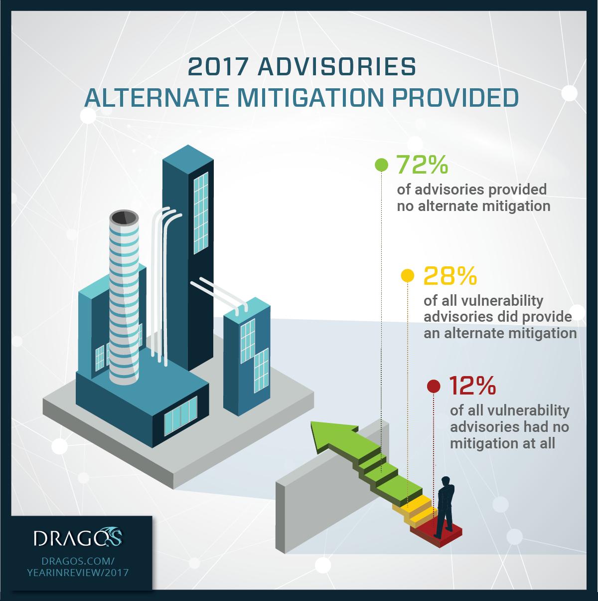 Infographic: 2017 Alternate Mitigation Provided