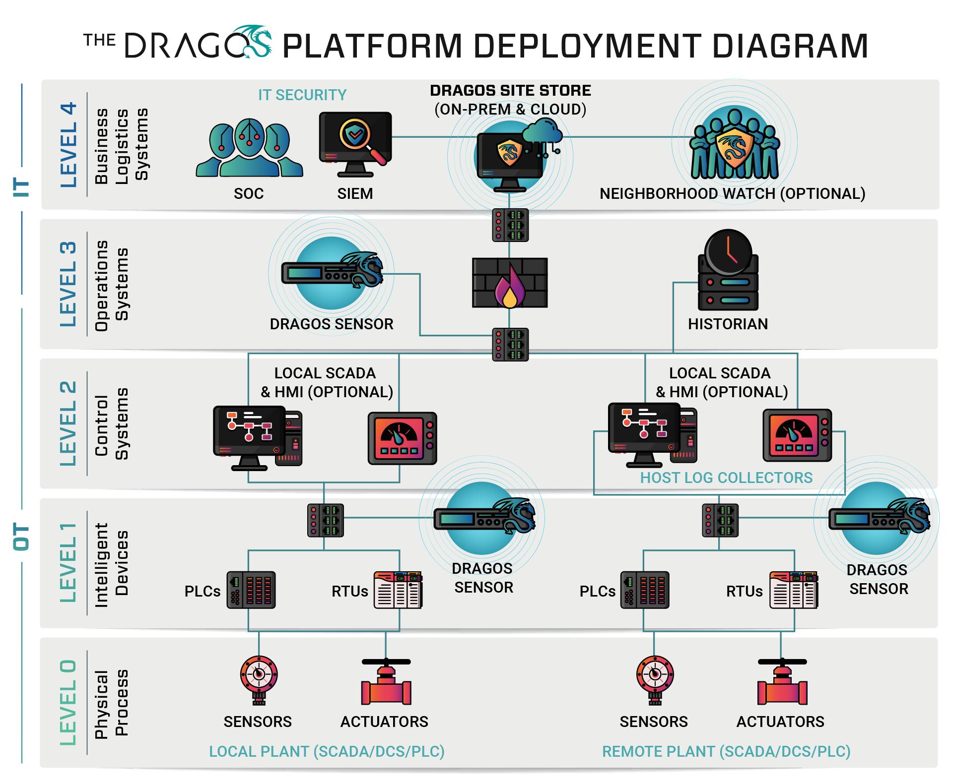 Dragos Platform Deployment Diagram
