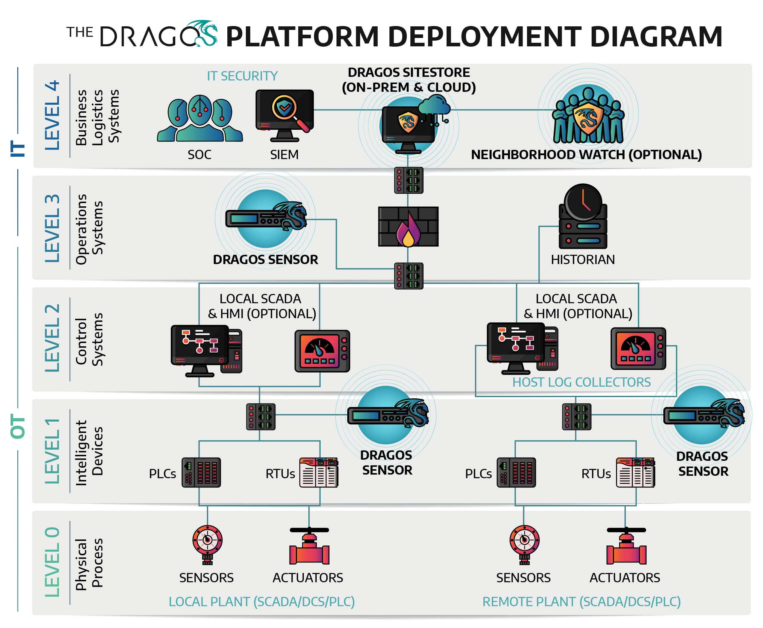 A diagram depicting the Dragos Platform Development
