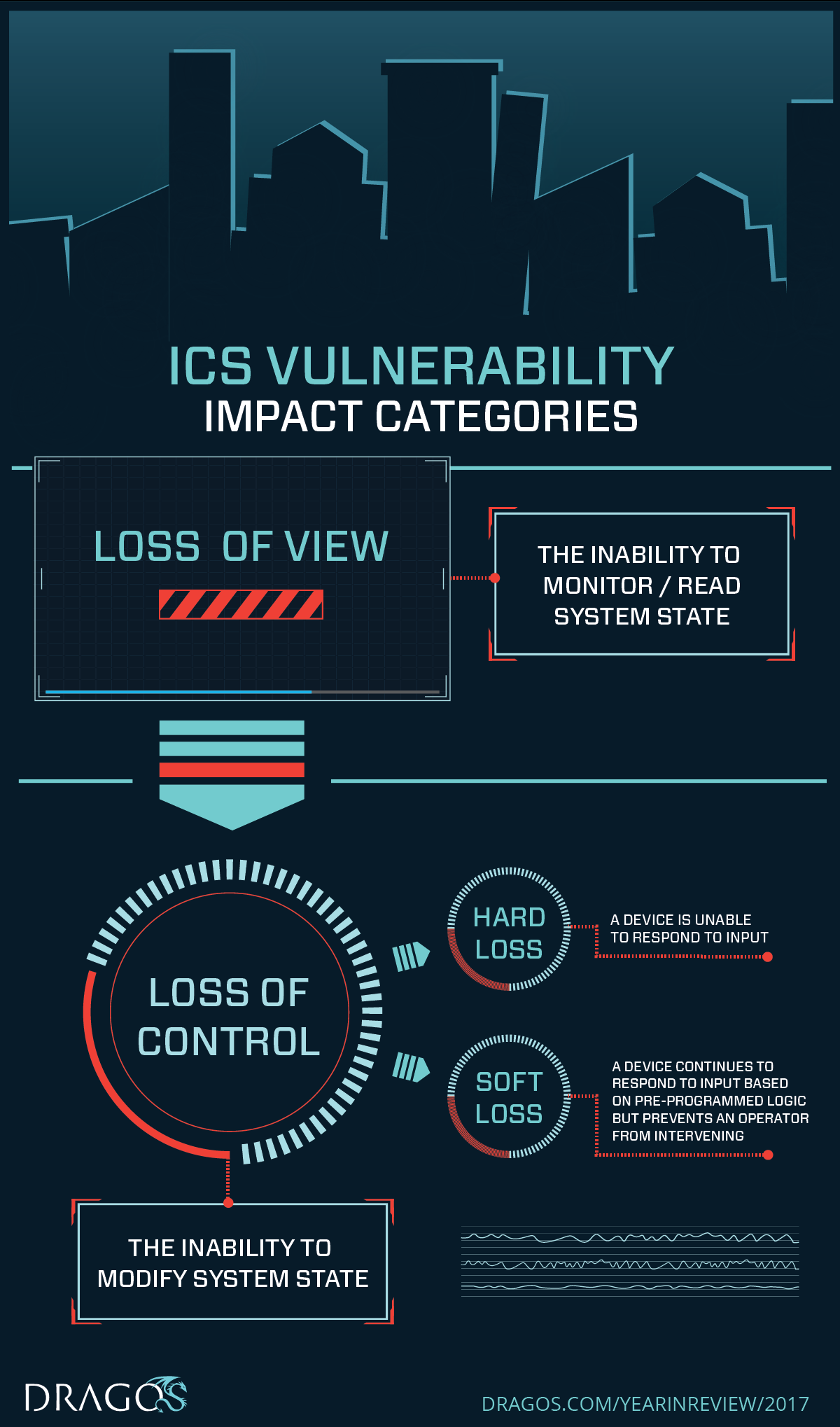Infographic: ICS Vulnerability Impact Categories