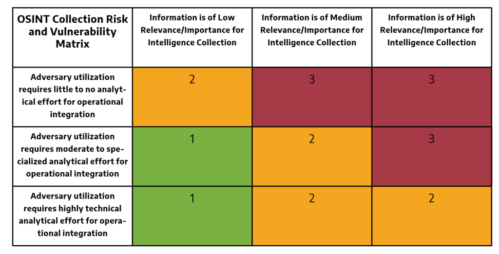 a colorful chart showcasing the OSINT Collection Risk and Vulnerability Matrix for ICS from Dragos. Part of the OSINT Collection Risk Framework.