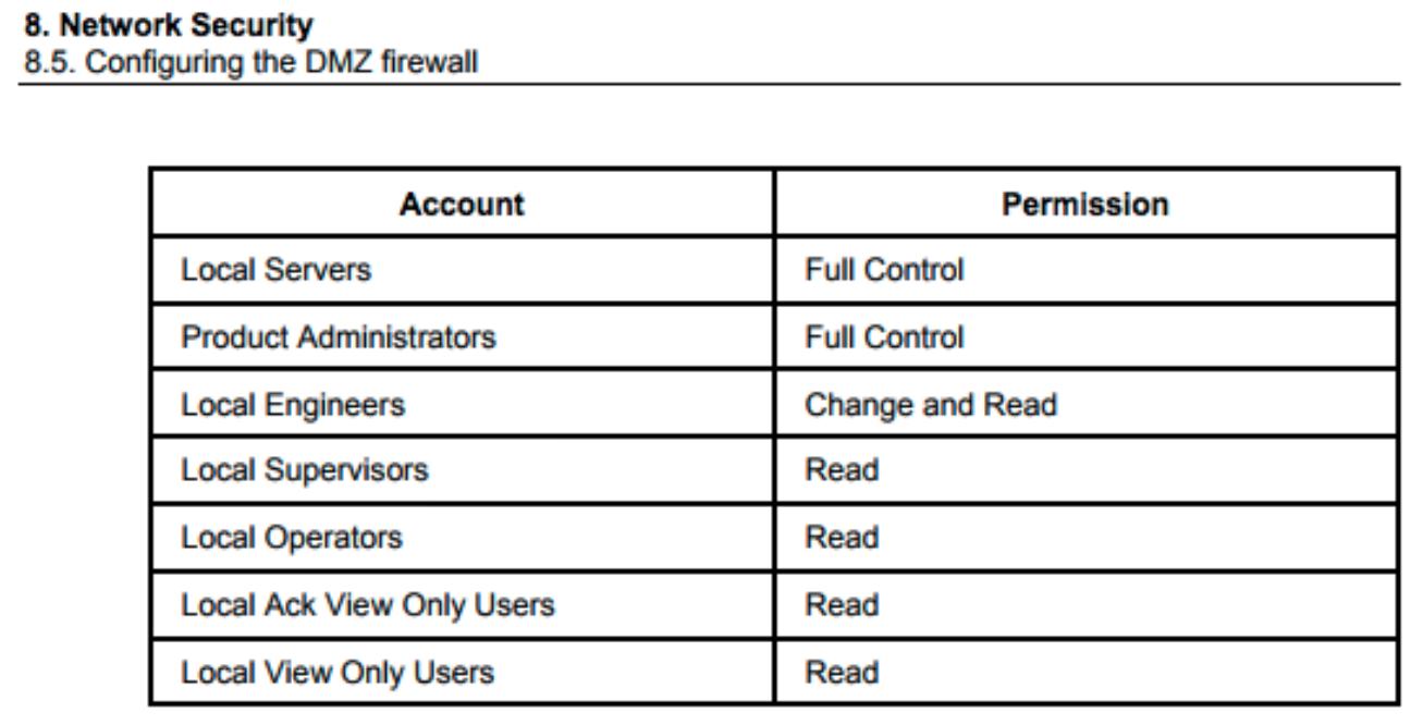 DMZ Firewall