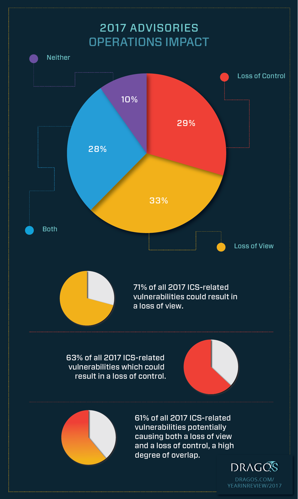 Infographic: 2017 Advisories Operations Impact