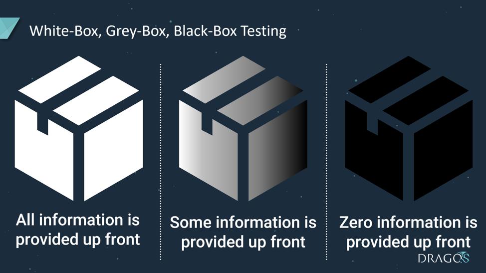 ICS White-Box, ICS Grey-Box and ICS Black-Box Testing