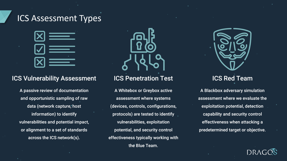 ICS Assessment Type Definitions