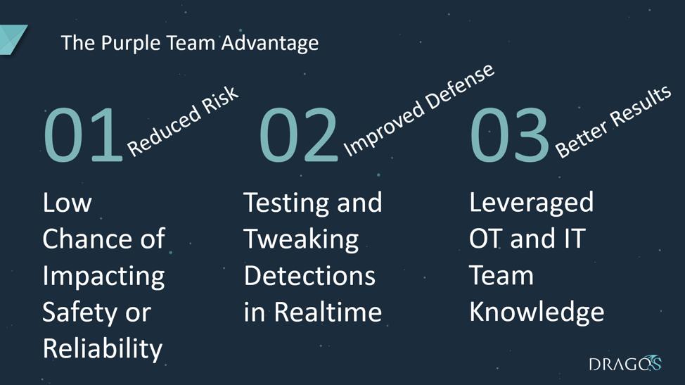The Purple Team Advantage