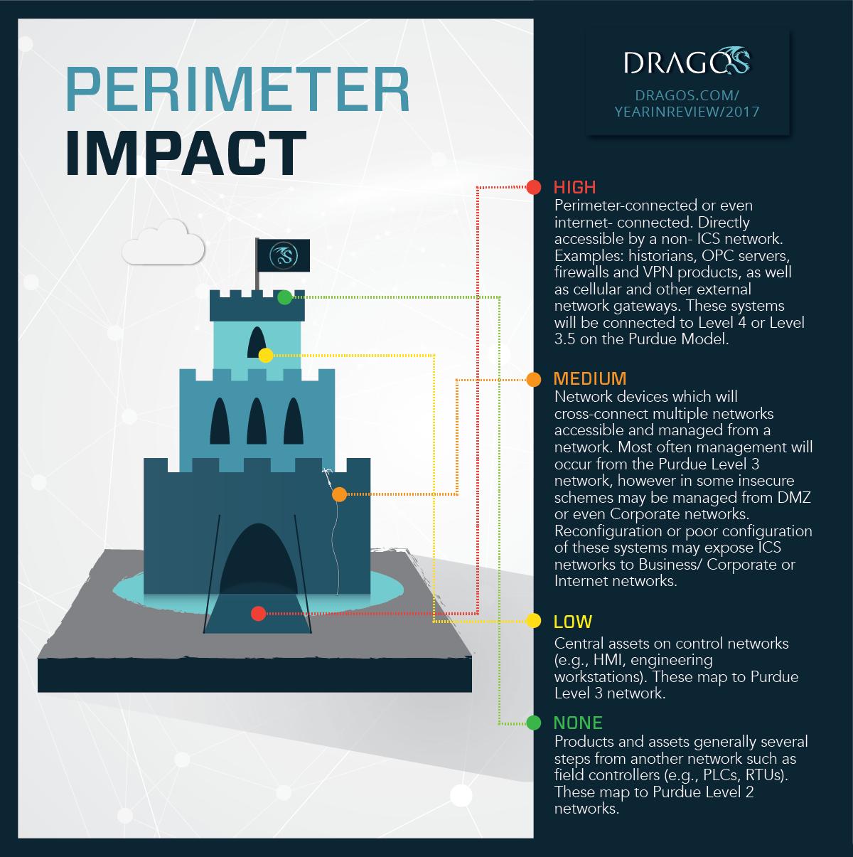 Infographic: Perimeter Impact