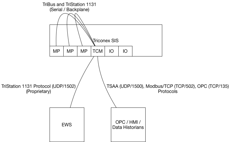 A diagram of The Triconex SIS architecture, used in a blog post titled Ethernet Vulnerabilities in Safety Instrumented Systems from Dragos.