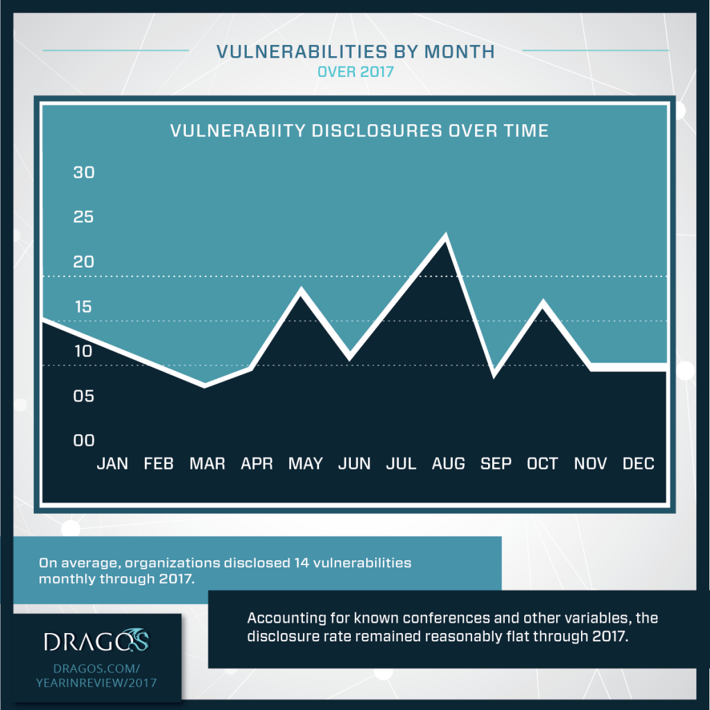 Infographic: ICS Vulnerabilities by Month in 2017